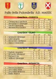 Classifica Paliotto