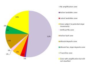 Umbria, percentuali territorio regionale amplificazione